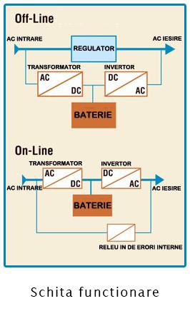 AVR - Regulator de tensiune