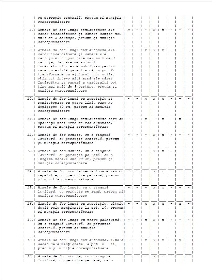 Legea nr. 295/2004 privind regimul armelor si al munitiilor – actualizata la 21.07.2008