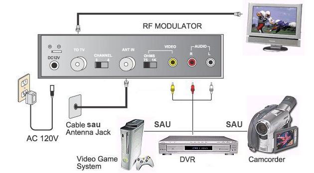 Modulatorul TV