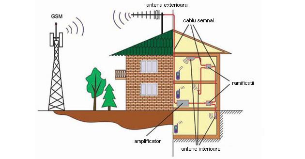 Amplificatoare GSM